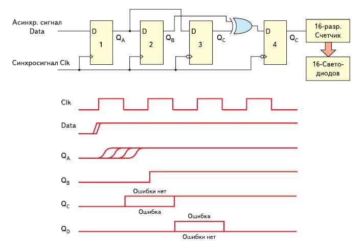 Рис. 4. Схема метода по изучению характеристик метастабильности и временные диаграммы
