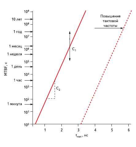 Рис. 5. Зависимость среднего времени наработки на отказ MTBF от t_met