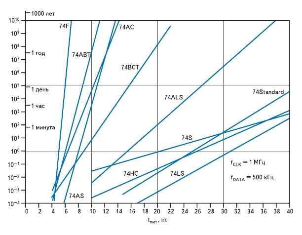 Рис. 6. Метастабильные характеристики ИС 74 серии фирмы Texas Instruments