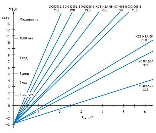 Рис. 7. Среднее время между отказами для триггеров КЛБ и блоков B/B ПЛИС фирмы Xilinx (f_DATA = 1 МГц, f_CLK = 10 МГц)