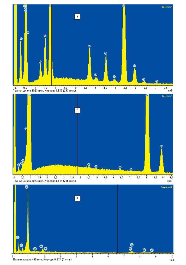 Рис. 8. а) Спектр пленки alpha-CH:(Cu); б) спектр пленки alpha-CH:(Сr); в) спектр пленки alpha-CH:(Ni)