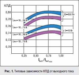 Типовые зависимости КПД от выходного тока