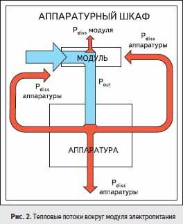 Тепловые потоки вокруг модуля электропитания