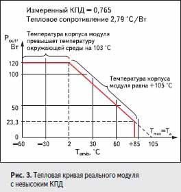 Тепловая кривая реального модуля с невысоким КПД