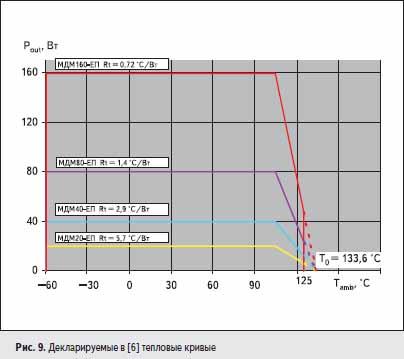 Декларируемые в [6] тепловые кривые