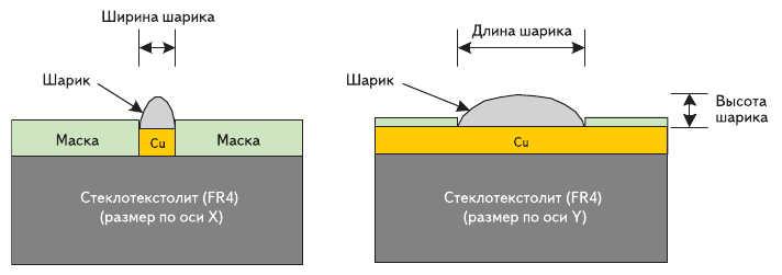 Рис. 1. Схема шарикового пробника