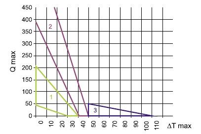 Характерные области рабочих точек для различных типов ТЭС