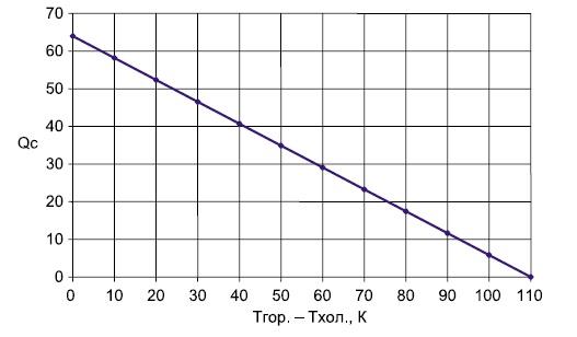 Xарактеристика ТЭС на базе 4-каскадных модулей