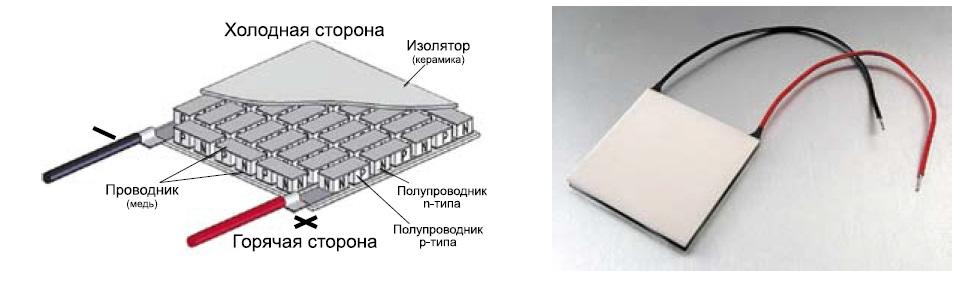 Конструктивное исполнение и внешний вид ТЭМ