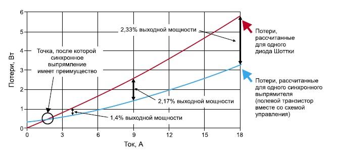 Сравнение потерь на синхронном выпрямителе и обычном диодном выпрямителе
