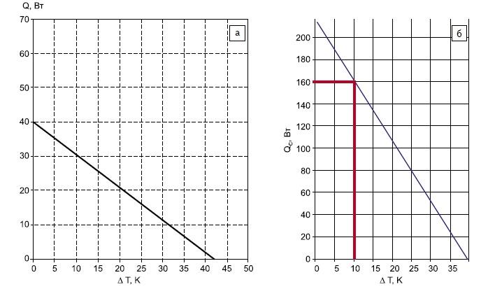 Типовые нагрузочные характеристики термоэлектрических сборок