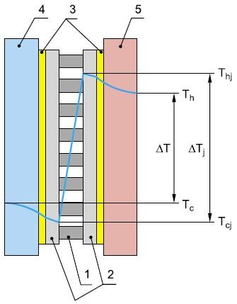 График распределения температур внутри ТЭС