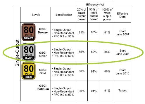 Таблица требований к эффективности компьютерных источников питания