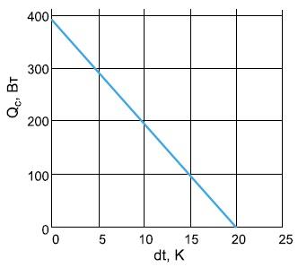 Типовая нагрузочная характеристика сборки «жидкость-жидкость»