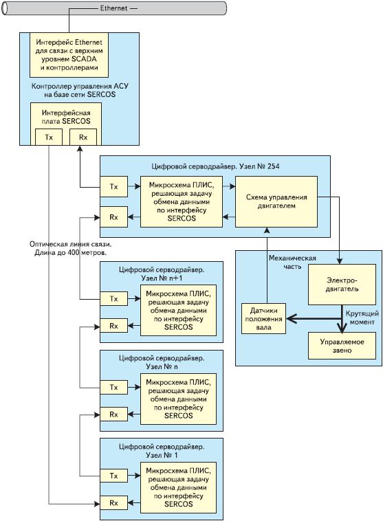 Рис. 1. Блок-схема топологии сети SERCOS