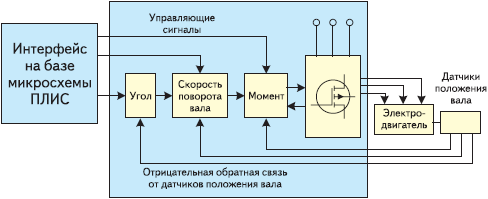 Рис. 2. Схема управления двигателем