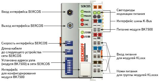 Рис. 5. Интерфейсный модуль BK7500