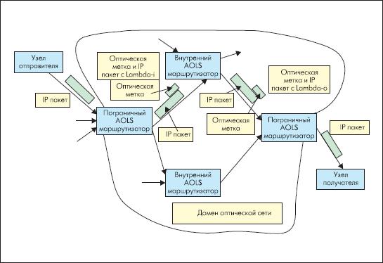 Оптическая сеть связи с фотонной коммутацией пакетов и с использованием AOLS