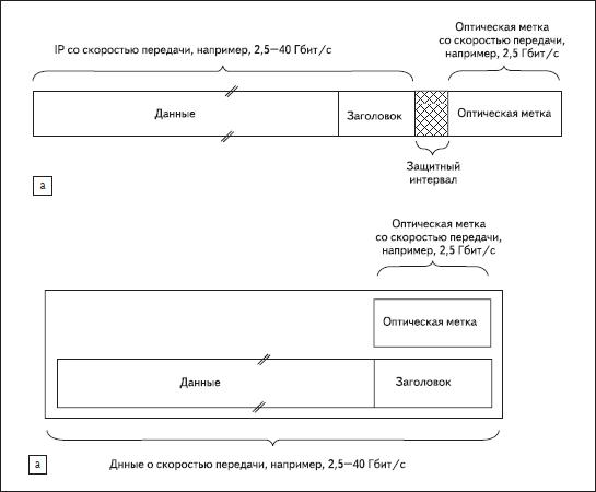 Технологии AOLS a) с использованием последовательности битов, б) на основе поднесущих