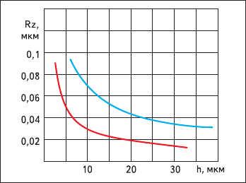 Рис. 2. Зависимость шероховатости  поверхности кварца от глубины травления  (раствор на основе 45%-ной плавиковой кислоты (красный), раствор на основе щелочи (синий))