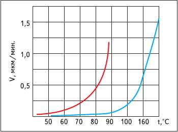 Рис. 3. Зависимость скорости травления от температуры раствора  (на основе плавиковой кислоты (красный), щелочи (синий))