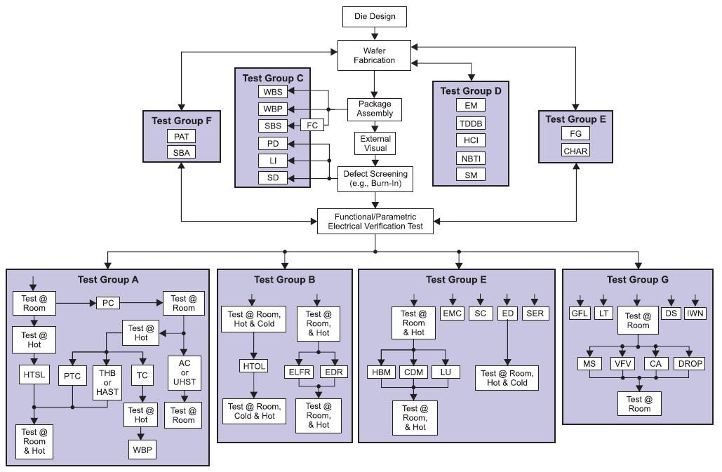 Методика проведения квалификационных тестов микросхем