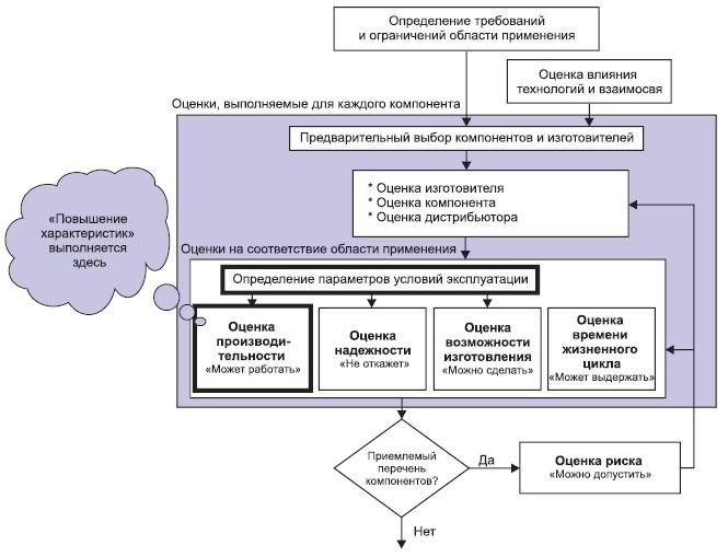 Управление процессом «повышения характеристик»
