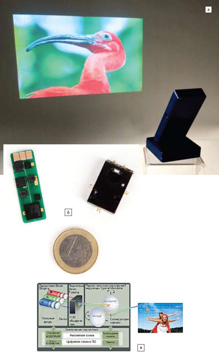 Сканирующая лазерная проекционная машина