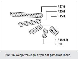 Ферритовые фильтры для разъемов D-sub