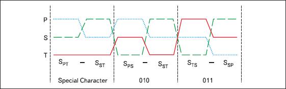 Пример диаграммы передачи 3 бит данных с сигналом синхронизации