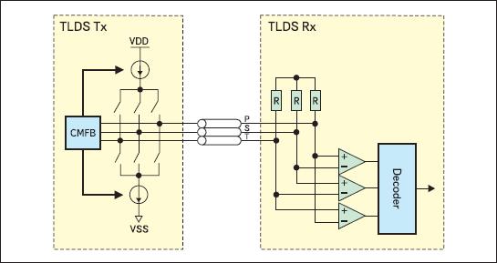 Структура канала передатчиков и приемников TLDS