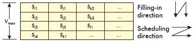 Рис. 4. Таблица планирования доступа
