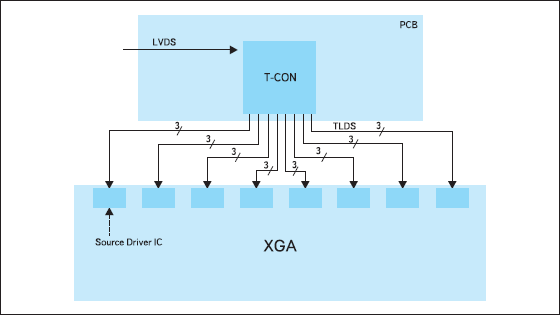 Топология сети «точка-точка» между TCON и столбцовыми драйверами на базе интерфейса TLDS
