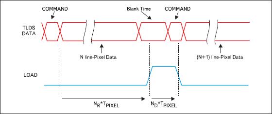 Временная диаграмма протокола для передачи дополнительных сигналов через интерфейс TLDS