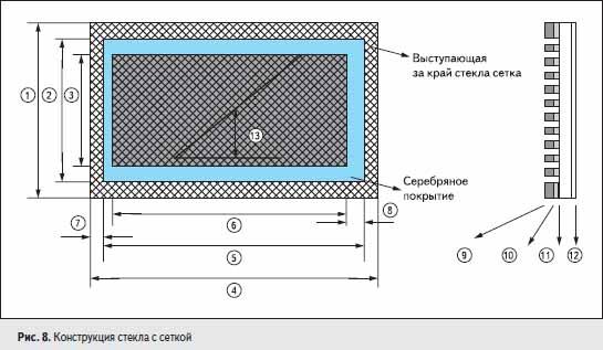 Конструкция стекла с сеткой