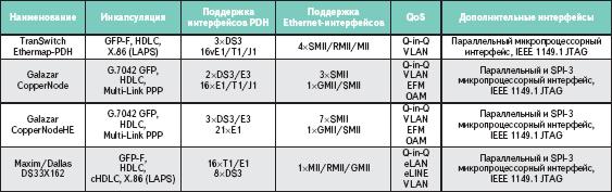 Сравнение микросхем с поддержкой EoPDH различных производителей
