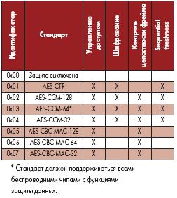 Характеристики стандарта ZigBee