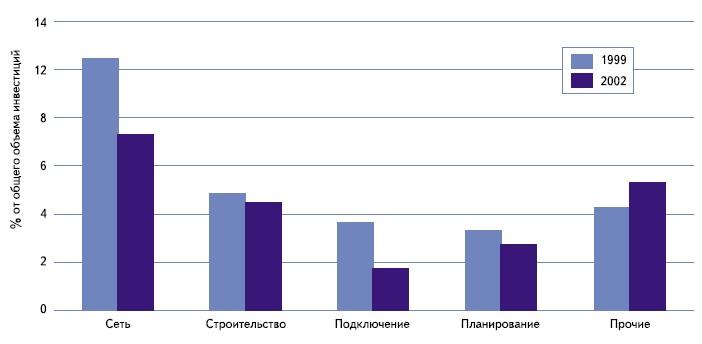 Анализ дополнительных расходов для Германии