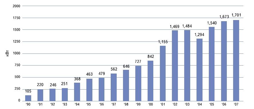 Рост средней мощности европейских ветрогенераторов с 1990-го по 2007 г.