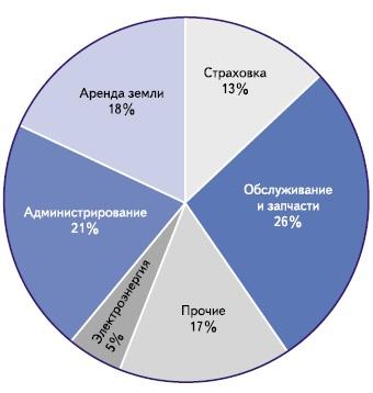 Различные категории расходов O&M