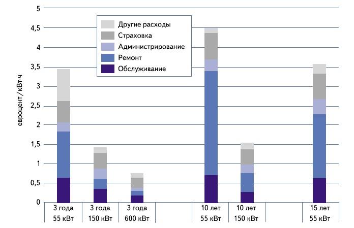 Расходы O&M для различных видов и сроков эксплуатации турбин в Дании (евроцент/кВт·ч)