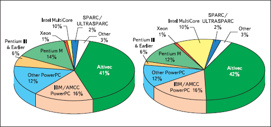 Присутствие различных процессорных архитектур на рынке VME в 2005 и 2007 годах по данным аналитического агентства Venture Development Corporation