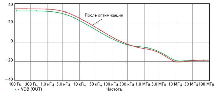 Рис. 11. Зависимость малосигнального коэффициента усиления по напряжению от частоты до и после оптимизации