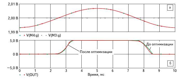 Рис. 15. Схемотехническое моделирование дифференциального КМОП-усилителя в режиме Time Domain (до и после оптимизации): а) сигналы на входе; б) сигнал на выходе