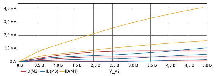 Рис. 3. ВАХ n-МОПТ с индуцированным каналом (стоковая характеристика) с разными моделями Level=2 и Level=3