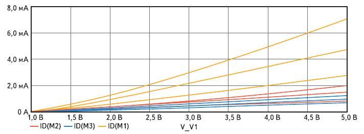 Рис. 4. ВАХ n-МОПТ с индуцированным каналом (сток-затворная характеристика) с разными моделями Level=2 и Level=3