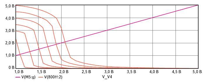 Рис. 6. Передаточные характеристики КМОП-инвертора в режиме расчета по постоянному току