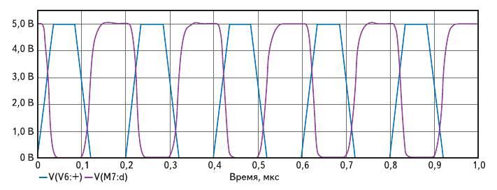 Рис. 8. Результаты моделирования переходного процесса КМОП-инвертора