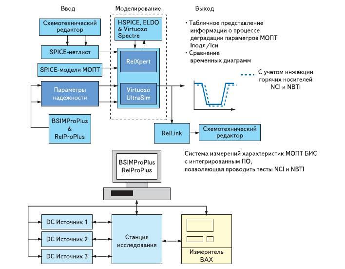 Рис. 9. Использование измерительного комплекса BSIMProPlus/RelProPlus с интегрированным ПО и ПО Virtuoso UltraSim Full-chip Simulator для схемотехнического моделирования фрагментов КМОП БИС с учетом паразитных эффектов, вызванных инжекцией горячих носителей