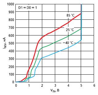 Зависимость тока покоя в режиме пониженного энергопотребления при низком входном напряжении (undervoltage lockout)